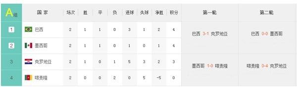 Brazil World Cup Group A ได้อันดับในวันที่ 23 มิถุนายน