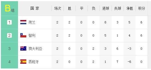 Brazil World Cup Group B อันดับเมื่อวันที่ 23 มิถุนายน